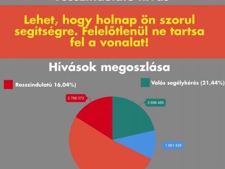 hívások megoszlása, police.hu