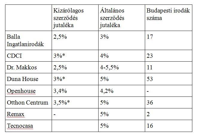 A Balla Ingatlanirodák táblázata a közvetítői díjakról (forrás: http://ballaingatlan.hu/hirek/3128)